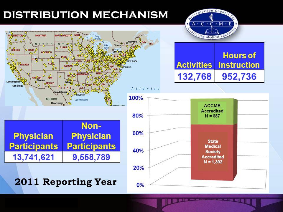 distribution mechanism Activities Hours of Instruction 132,768952,736 Physician Participants Non- Physician Participants 13,741,6219,558,789 2011 Repo