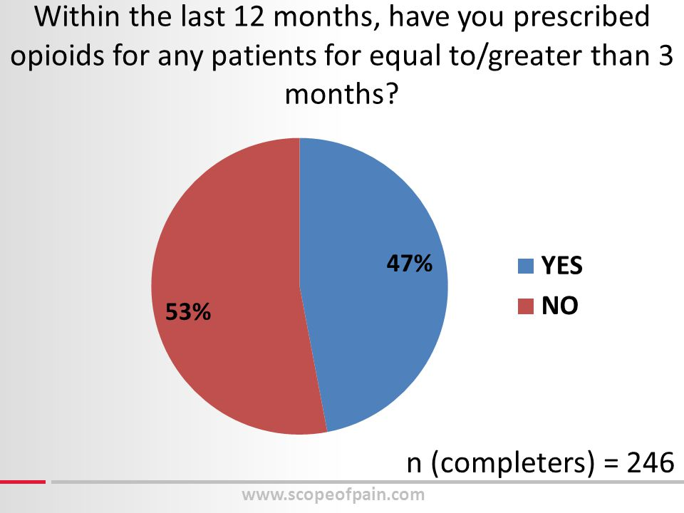 www.scopeofpain.com Within the last 12 months, have you prescribed opioids for any patients for equal to/greater than 3 months? n (completers) = 246