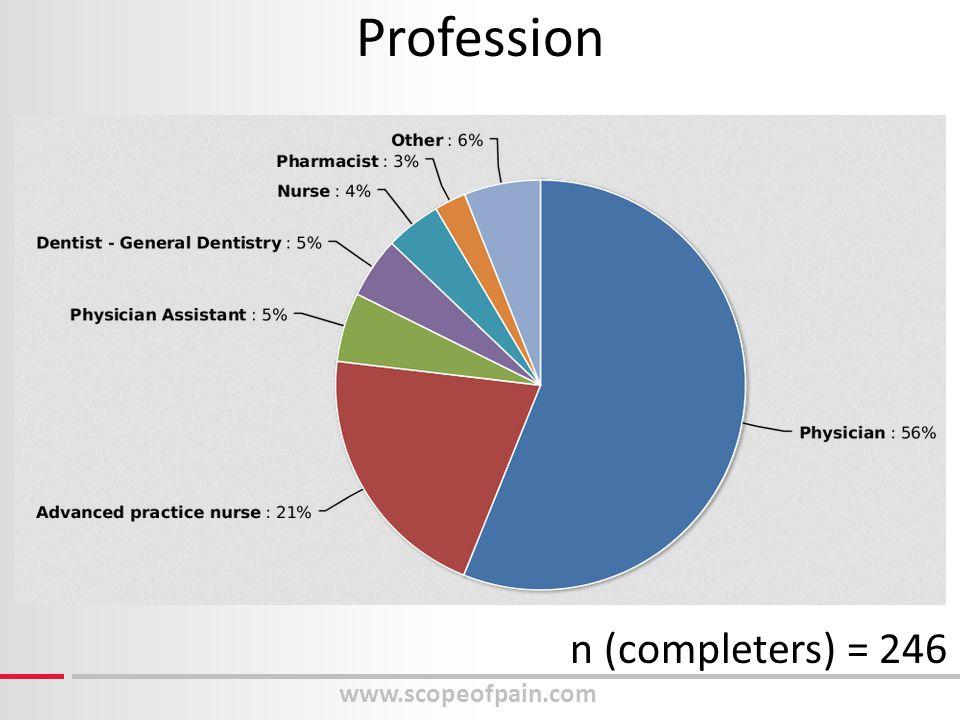 www.scopeofpain.com Profession n (completers) = 246