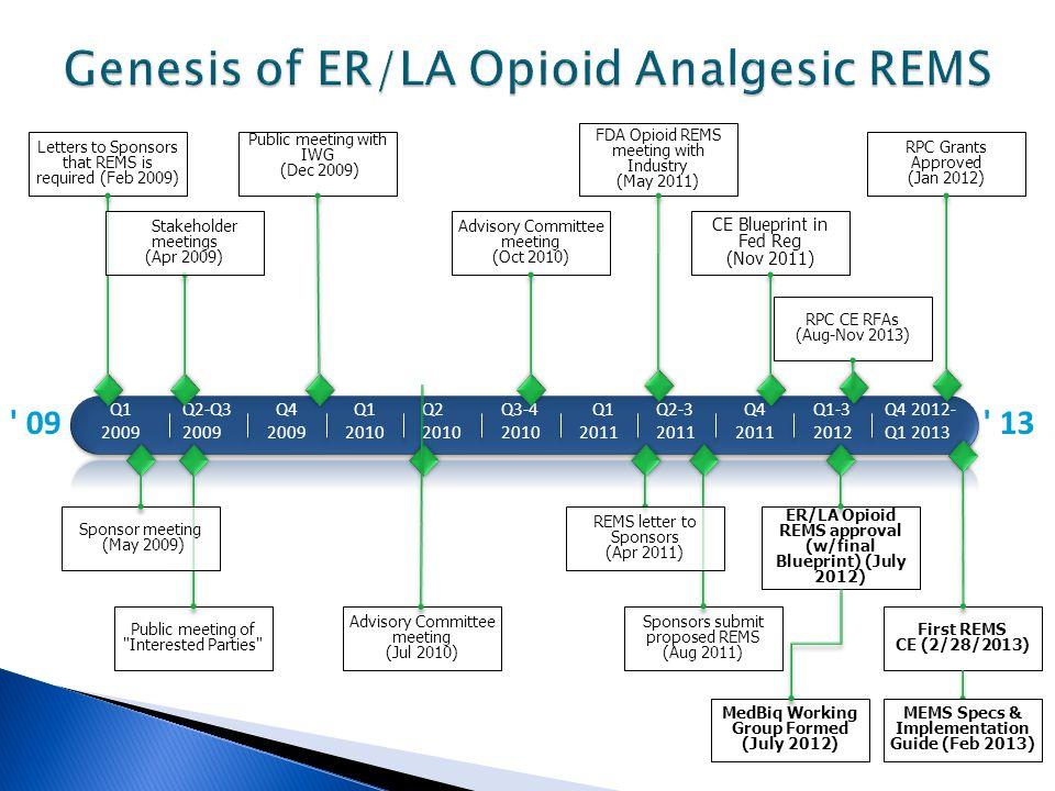 ' 09 Q1 2009 Q2-Q3 2009 Q4 2009 Q1 2010 Q2 2010 Q3-4 2010 Q1 2011 Q2-3 2011 Q4 2011 Q1-3 2012 ' 13 ER/LA Opioid REMS approval (w/final Blueprint) (Jul