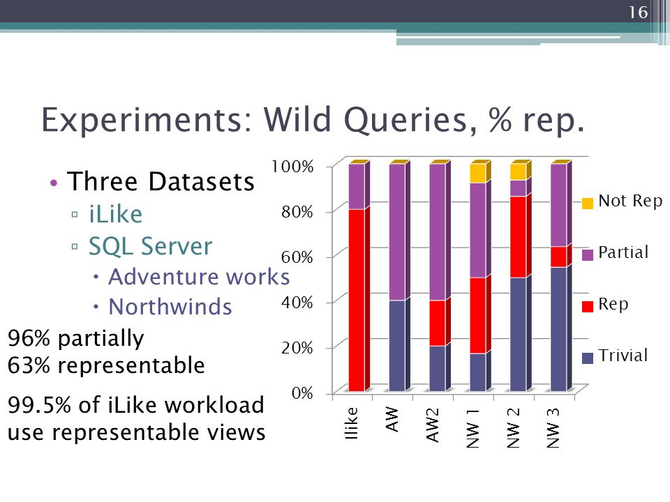 Experiments: Wild Queries, % rep. Three Datasets ▫ iLike ▫ SQL Server  Adventure works  Northwinds 99.5% of iLike workload use representable views 1