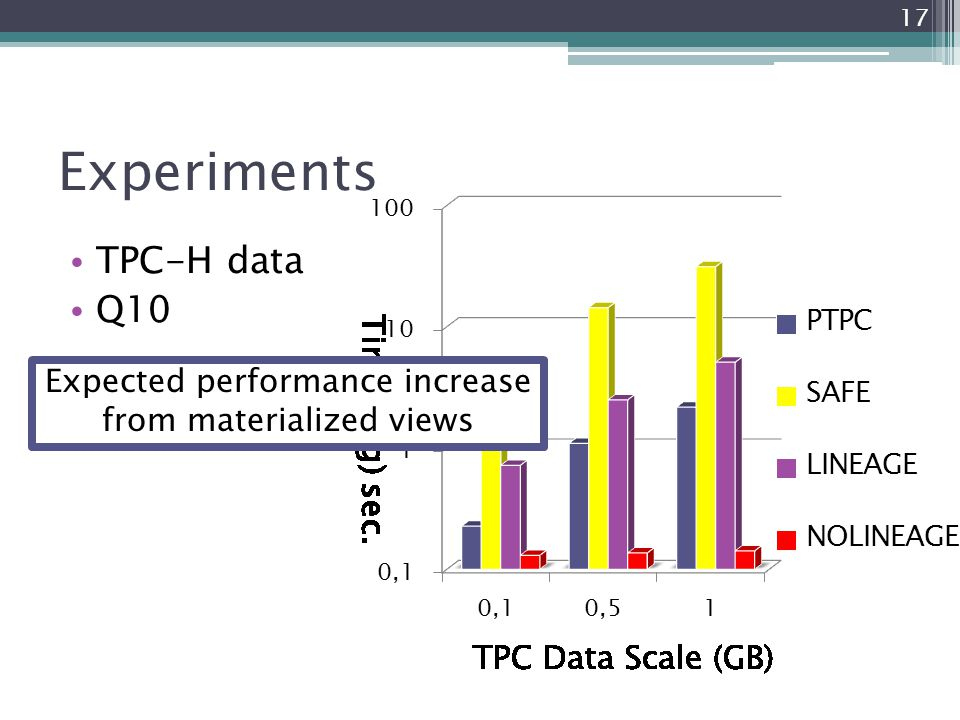 17 Experiments TPC-H data Q10 Expected performance increase from materialized views