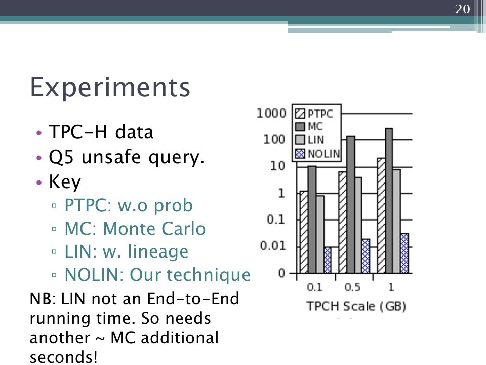 Experiments TPC-H data Q5 unsafe query. Key ▫ PTPC: w.o prob ▫ MC: Monte Carlo ▫ LIN: w. lineage ▫ NOLIN: Our technique NB: LIN not an End-to-End runn