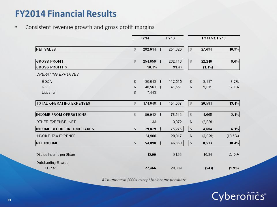 FY2014 Financial Results 14 - All numbers in $000s except for income per share Consistent revenue growth and gross profit margins