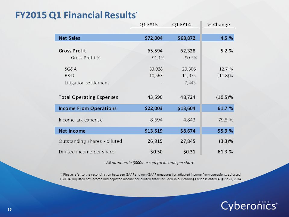 FY2015 Q1 Financial Results * 16 - All numbers in $000s except for income per share * Please refer to the reconciliation between GAAP and non-GAAP measures for adjusted income from operations, adjusted EBITDA, adjusted net income and adjusted income per diluted share included in our earnings release dated August 21, 2014.