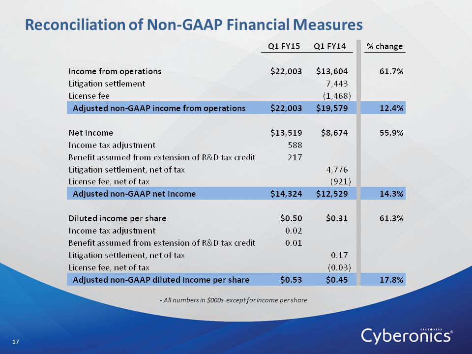 Reconciliation of Non-GAAP Financial Measures 17 - All numbers in $000s except for income per share