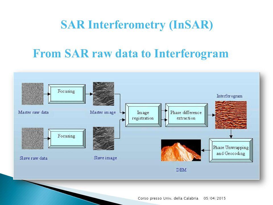 05/04/2015Corso presso Univ. della Calabria From SAR raw data to Interferogram SAR Interferometry (InSAR)