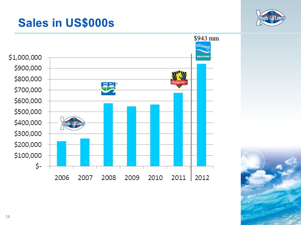 14 Sales in US$000s $943 mm