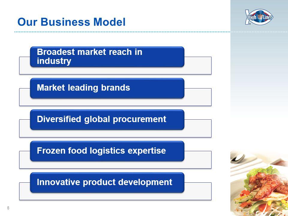 8 Our Business Model Broadest market reach in industry Market leading brandsDiversified global procurementFrozen food logistics expertiseInnovative product development