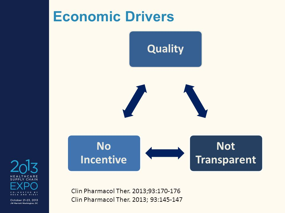 Economic Drivers Quality Not Transparent No Incentive Clin Pharmacol Ther.