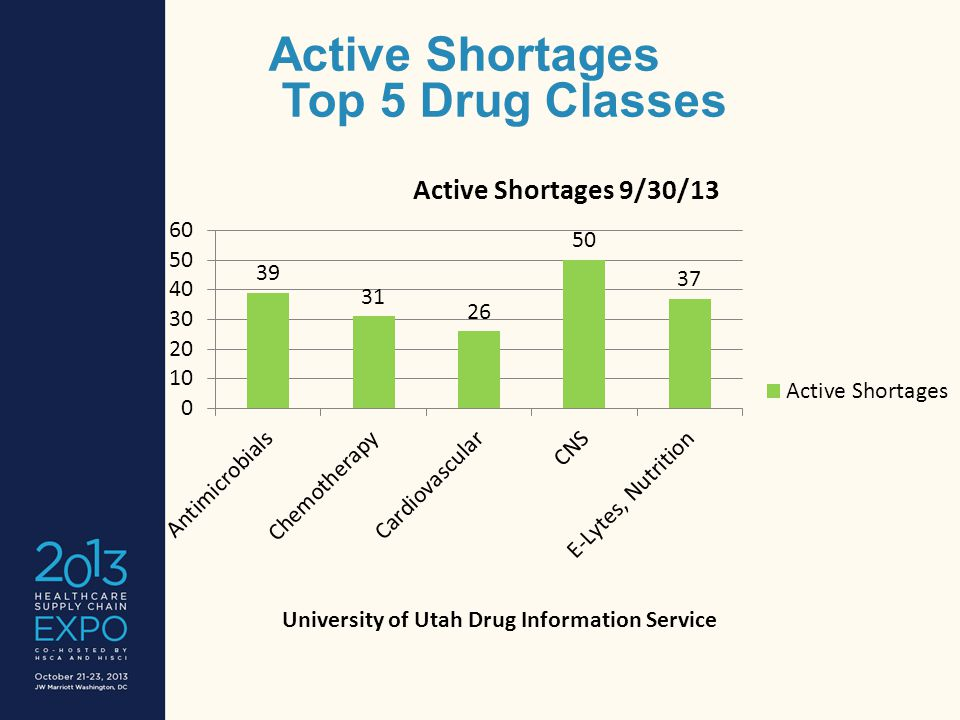 Active Shortages Top 5 Drug Classes University of Utah Drug Information Service