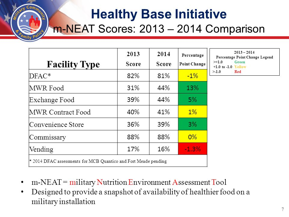 Healthy Base Initiative m-NEAT Scores: 2013 – 2014 Comparison m-NEAT = military Nutrition Environment Assessment Tool Designed to provide a snapshot of availability of healthier food on a military installation 7 20132014 Percentage Facility Type Score Point Change DFAC* 82%81%-1% MWR Food 31%44%13% Exchange Food 39%44%5% MWR Contract Food 40%41%1% Convenience Store 36%39%3% Commissary 88% 0% Vending 17%16%-1.3% * 2014 DFAC assessments for MCB Quantico and Fort Meade pending 2013 – 2014 Percentage Point Change Legend >+1.0 Green +1.0 to -1.0 Yellow >-1.0 Red