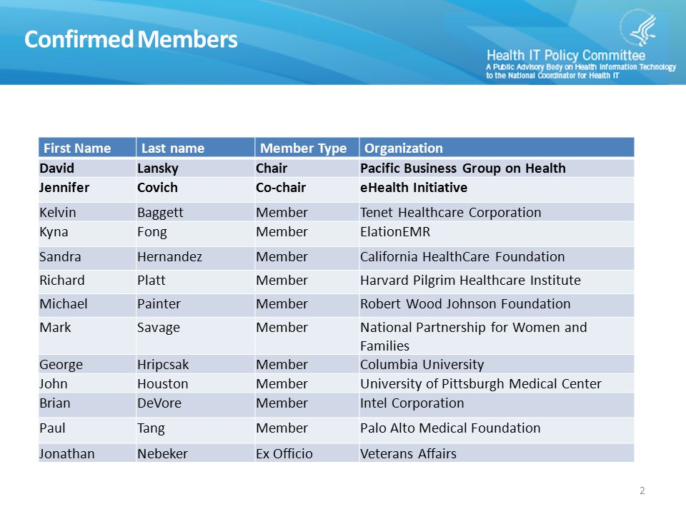 Confirmed Members 2 First NameLast nameMember TypeOrganization DavidLanskyChairPacific Business Group on Health JenniferCovichCo-chaireHealth Initiative KelvinBaggettMemberTenet Healthcare Corporation KynaFongMemberElationEMR SandraHernandezMemberCalifornia HealthCare Foundation RichardPlattMemberHarvard Pilgrim Healthcare Institute MichaelPainterMemberRobert Wood Johnson Foundation MarkSavageMemberNational Partnership for Women and Families GeorgeHripcsakMemberColumbia University JohnHoustonMemberUniversity of Pittsburgh Medical Center BrianDeVoreMemberIntel Corporation PaulTangMemberPalo Alto Medical Foundation JonathanNebekerEx OfficioVeterans Affairs
