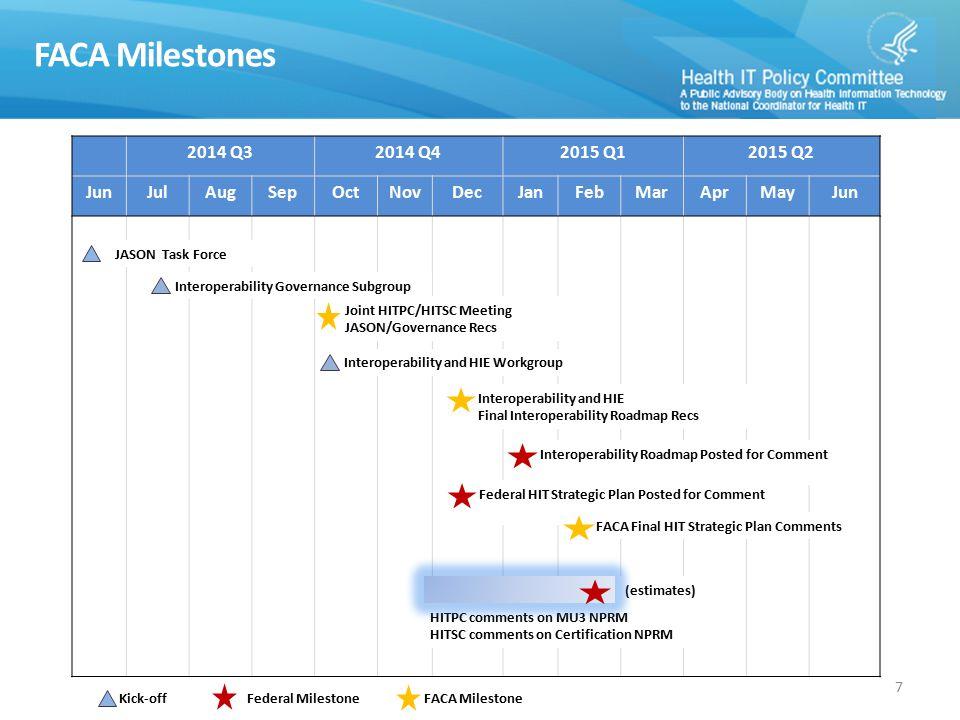 DRAFT High-level Workplan 8 20142015 TasksStart DateDue DateJunJulAugSepOctNovDecJanFebMarAprMayJun Workgroup Kick-off10/21/2014 HITPC workplan recommendations10/21/20143/10/2015 Comment on Federal HIT Strategic Plan - Lead WG TBD - Q4/Q1 Comment on published version of Interoperability Roadmap TBD TBD - Q1
