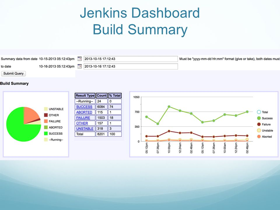Jenkins Dashboard Build Summary