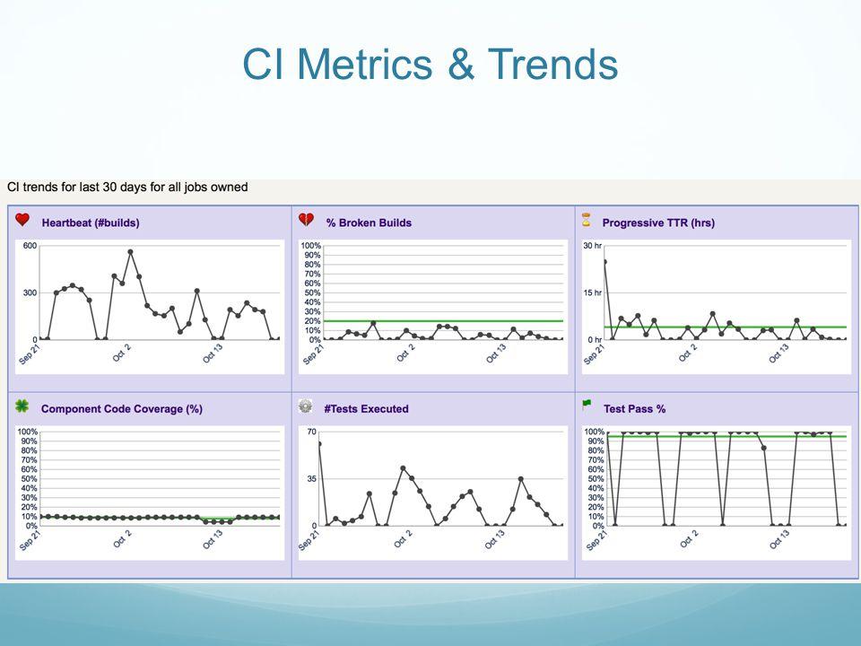 CI Metrics & Trends