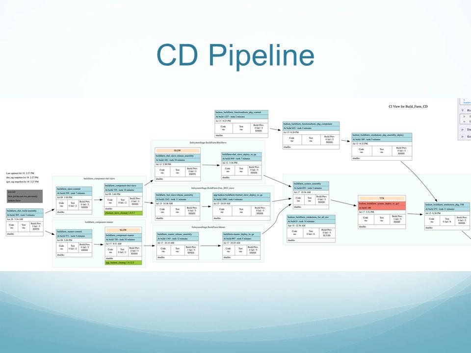 CD Pipeline