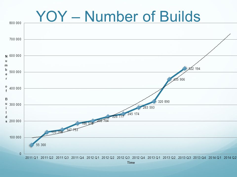 YOY – Number of Builds