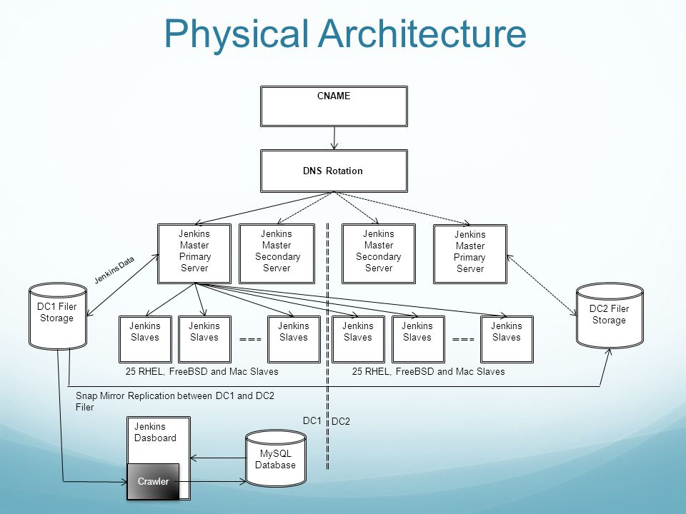 Physical Architecture CNAME DNS Rotation DC1 Filer Storage Jenkins Master Primary Server Jenkins Master Secondary Server Jenkins Master Primary Server Jenkins Master Secondary Server Jenkins Slaves 25 RHEL, FreeBSD and Mac Slaves DC2 Filer Storage Snap Mirror Replication between DC1 and DC2 Filer MySQL Database Jenkins Dasboard Crawler DC1 DC2 Jenkins Data