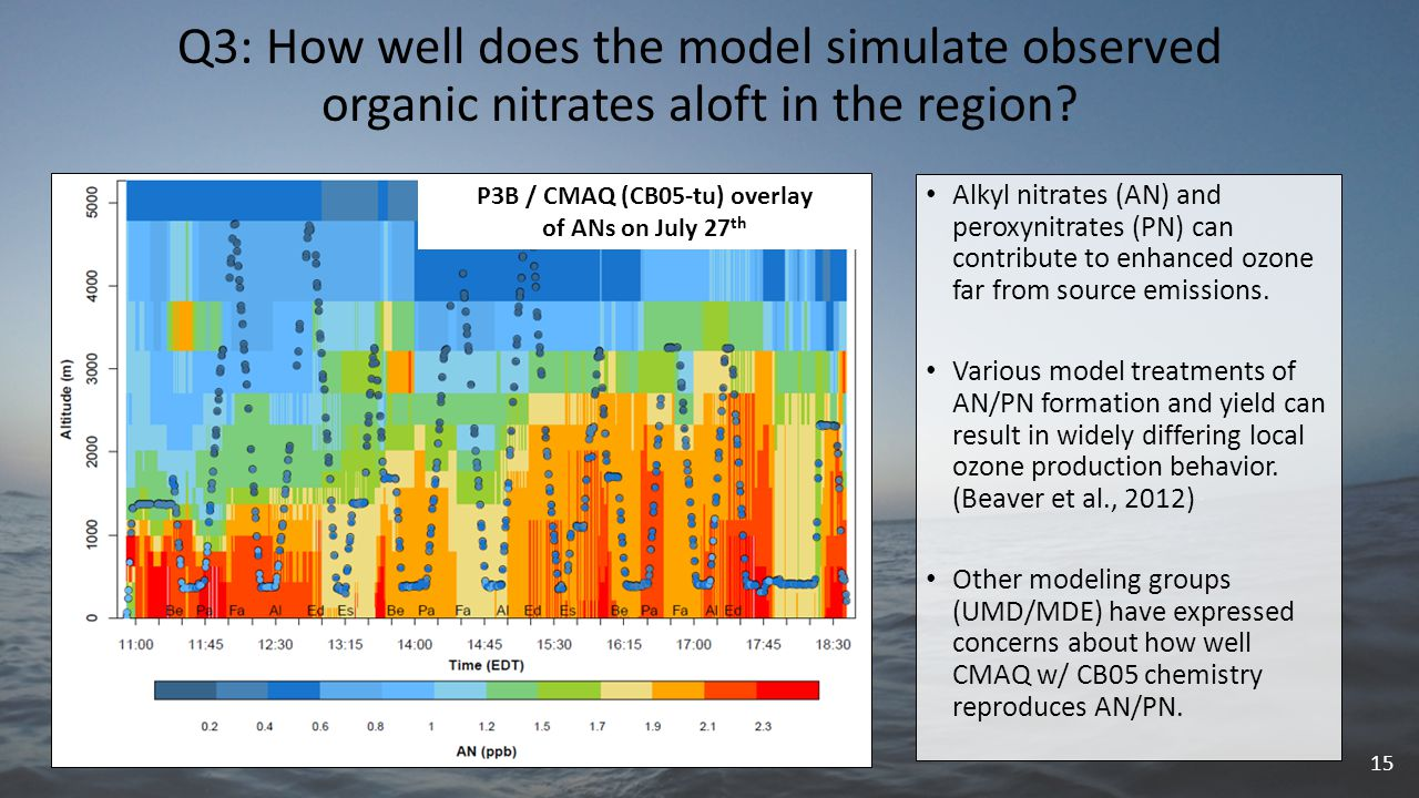Q3: How well does the model simulate observed organic nitrates aloft in the region.