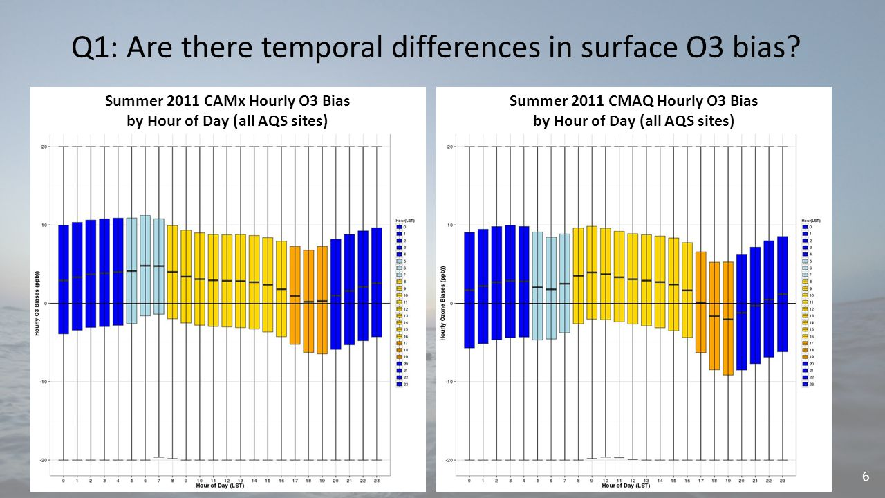 Q1: Are there temporal differences in surface O3 bias.
