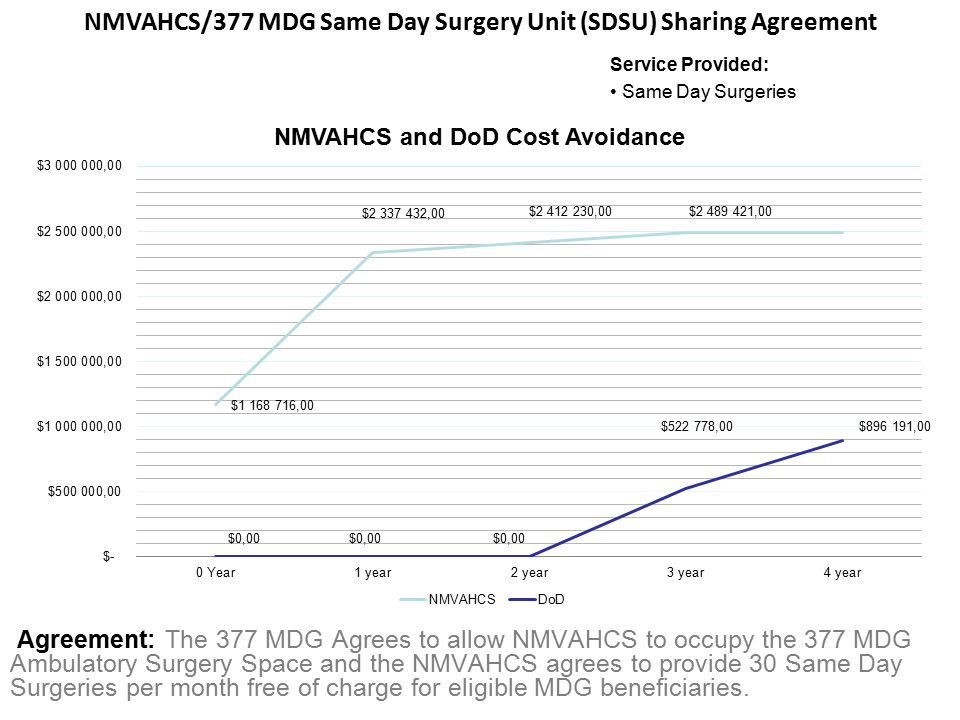 Agreement: The 377 MDG Agrees to allow NMVAHCS to occupy the 377 MDG Ambulatory Surgery Space and the NMVAHCS agrees to provide 30 Same Day Surgeries per month free of charge for eligible MDG beneficiaries.