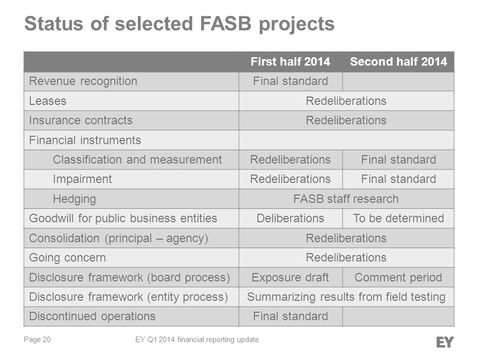 Page 20 EY Q1 2014 financial reporting update Status of selected FASB projects First half 2014Second half 2014 Revenue recognitionFinal standard LeasesRedeliberations Insurance contractsRedeliberations Financial instruments Classification and measurementRedeliberationsFinal standard ImpairmentRedeliberationsFinal standard HedgingFASB staff research Goodwill for public business entitiesDeliberationsTo be determined Consolidation (principal – agency)Redeliberations Going concernRedeliberations Disclosure framework (board process)Exposure draftComment period Disclosure framework (entity process)Summarizing results from field testing Discontinued operationsFinal standard