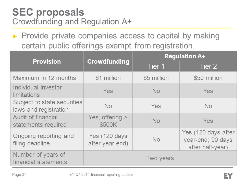 Page 31 EY Q1 2014 financial reporting update SEC proposals Crowdfunding and Regulation A+ ► Provide private companies access to capital by making certain public offerings exempt from registration ProvisionCrowdfunding Regulation A+ Tier 1Tier 2 Maximum in 12 months$1 million$5 million$50 million Individual investor limitations YesNoYes Subject to state securities laws and registration NoYesNo Audit of financial statements required Yes, offering > $500K NoYes Ongoing reporting and filing deadline Yes (120 days after year-end) No Yes (120 days after year-end; 90 days after half-year) Number of years of financial statements Two years