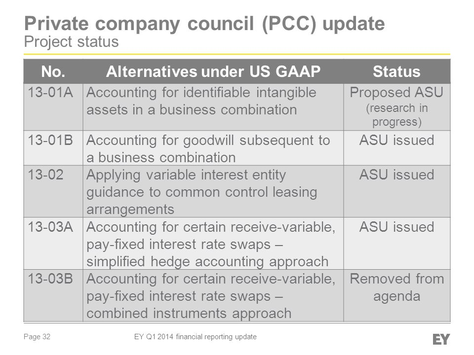 Page 32 EY Q1 2014 financial reporting update Private company council (PCC) update Project status No.Alternatives under US GAAPStatus 13-01AAccounting for identifiable intangible assets in a business combination Proposed ASU (research in progress) 13-01BAccounting for goodwill subsequent to a business combination ASU issued 13-02Applying variable interest entity guidance to common control leasing arrangements ASU issued 13-03AAccounting for certain receive-variable, pay-fixed interest rate swaps – simplified hedge accounting approach ASU issued 13-03BAccounting for certain receive-variable, pay-fixed interest rate swaps – combined instruments approach Removed from agenda
