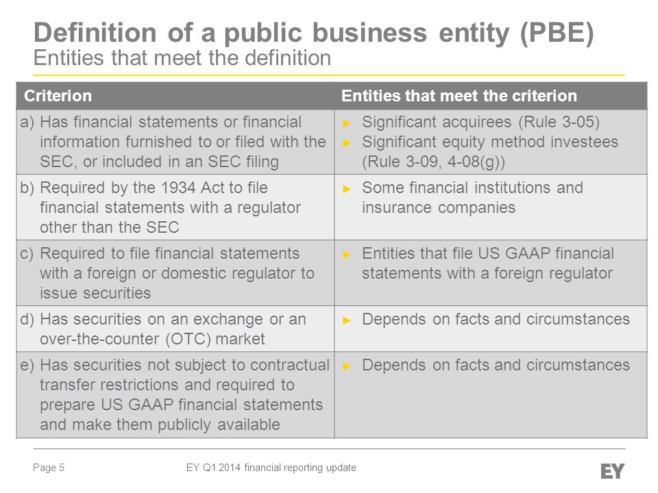 Page 5 EY Q1 2014 financial reporting update Definition of a public business entity (PBE) Entities that meet the definition CriterionEntities that meet the criterion a)Has financial statements or financial information furnished to or filed with the SEC, or included in an SEC filing ► Significant acquirees (Rule 3-05) ► Significant equity method investees (Rule 3-09, 4-08(g)) b)Required by the 1934 Act to file financial statements with a regulator other than the SEC ► Some financial institutions and insurance companies c)Required to file financial statements with a foreign or domestic regulator to issue securities ► Entities that file US GAAP financial statements with a foreign regulator d)Has securities on an exchange or an over-the-counter (OTC) market ► Depends on facts and circumstances e)Has securities not subject to contractual transfer restrictions and required to prepare US GAAP financial statements and make them publicly available ► Depends on facts and circumstances
