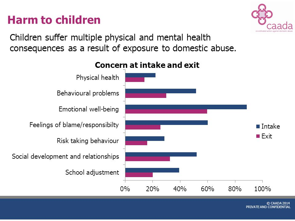 © CAADA 2014 PRIVATE AND CONFIDENTIAL Harm to children Children suffer multiple physical and mental health consequences as a result of exposure to dom