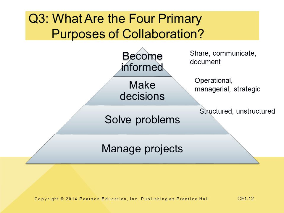 CE1-12 Q3: What Are the Four Primary Purposes of Collaboration.