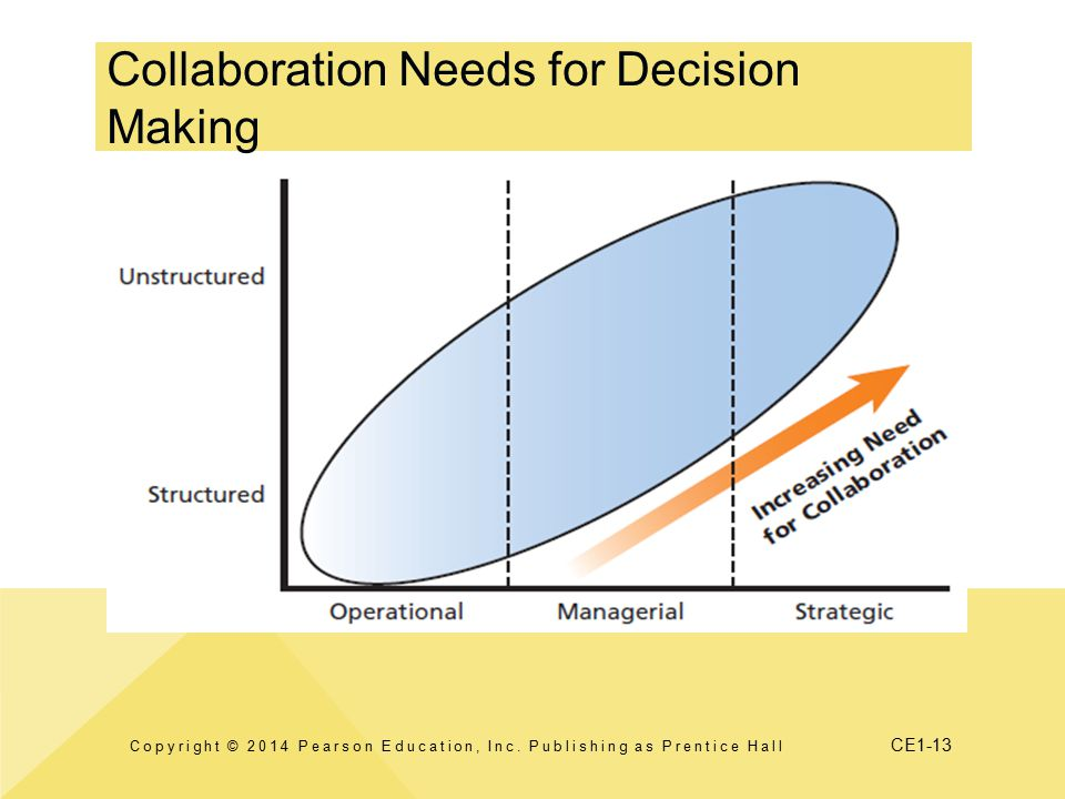 CE1-13 Collaboration Needs for Decision Making Copyright © 2014 Pearson Education, Inc.