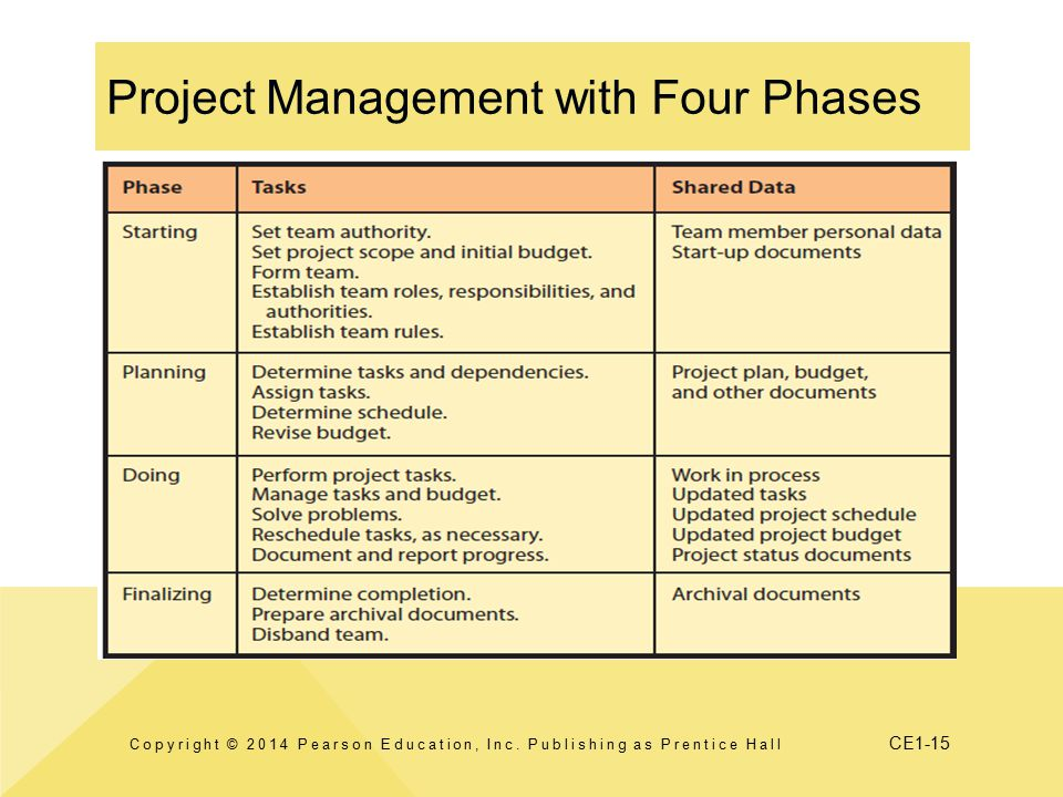 CE1-15 Project Management with Four Phases Copyright © 2014 Pearson Education, Inc.