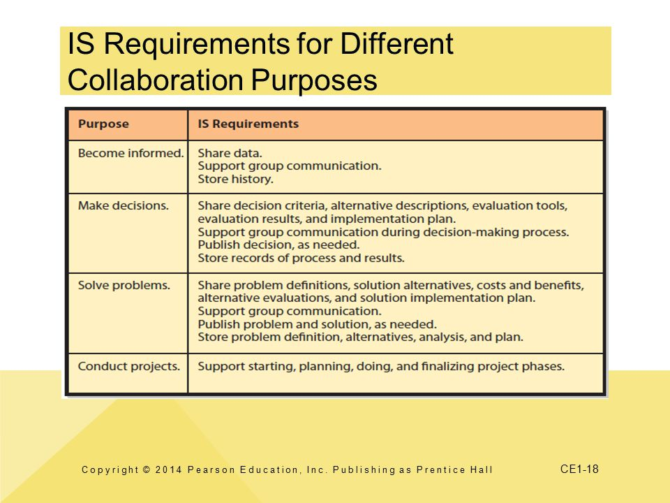 CE1-18 IS Requirements for Different Collaboration Purposes Copyright © 2014 Pearson Education, Inc.