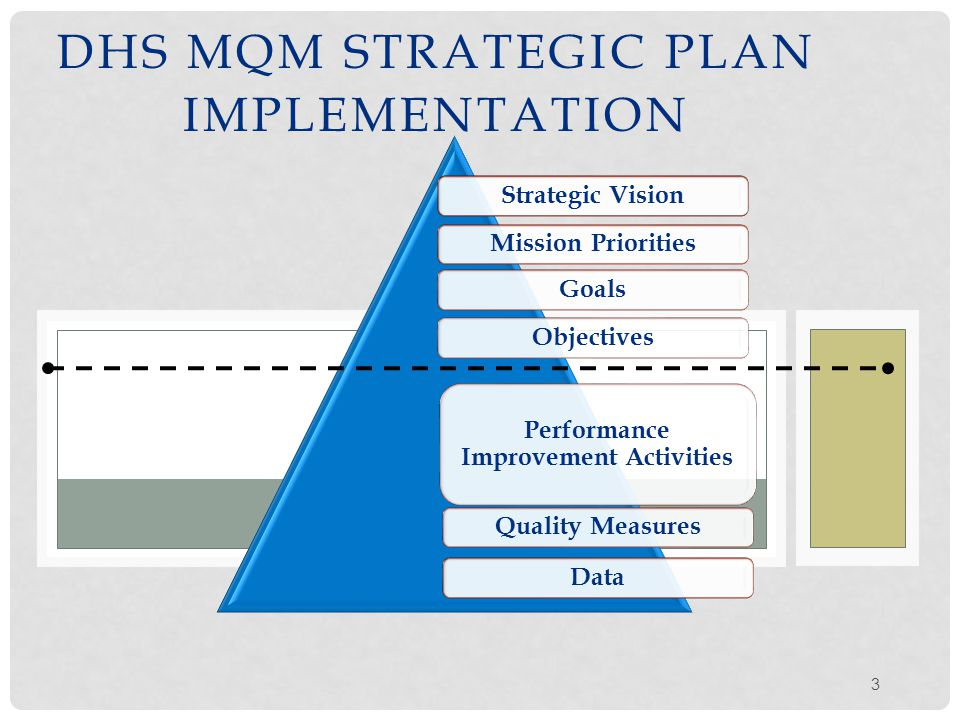 MQM STRATEGIC VISION AND MISSION Strategic Vision Provide guidance to DHS Components on the quality improvement of health care services delivered to DHS personnel and charges that is appropriate, timely, safe, and effective.