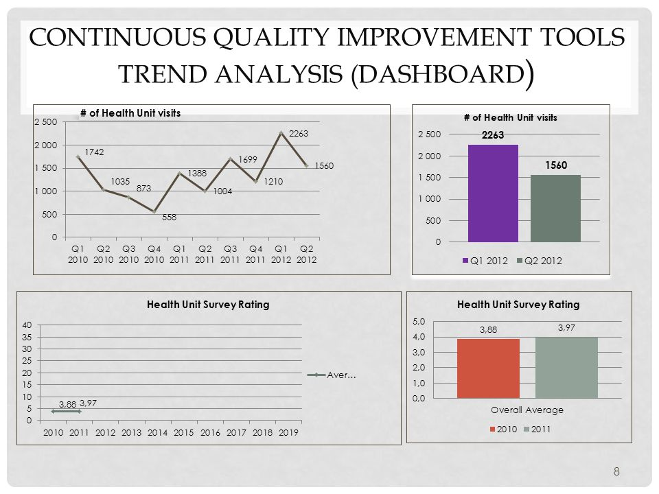 CONTINUOUS QUALITY IMPROVEMENT TOOLS TREND ANALYSIS (DASHBOARD ) 8