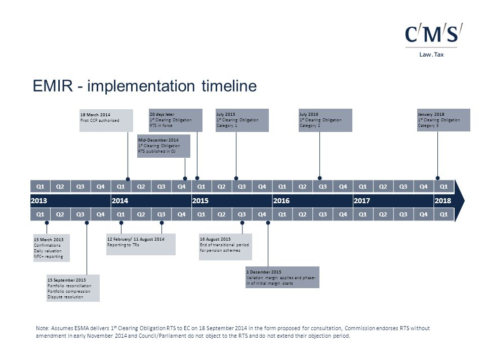Future stages of the EMIR implementation Clearing - frontloading  Does not apply to contracts if at least one party is a NFC  Frontloading can be split into two different timeframes: Period A – between the notification of the classes to ESMA and the publication in the OJ of the RTS on the clearing obligation Period B – between the publication in the OJ of the RTS and the date on which the clearing obligation takes effect  Different minimum remaining maturity (MRM) periods: Period A – MRM is set at the maximum maturity of the contracts per class minus the length of the implementation period.