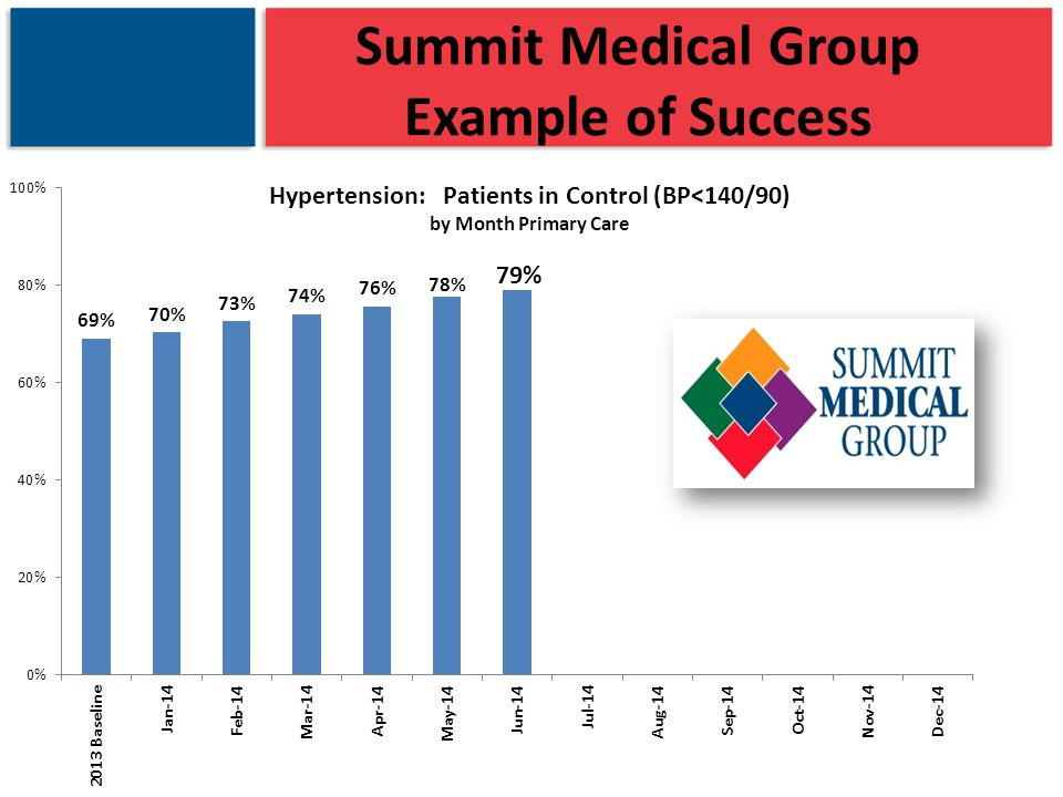 Summit Medical Group Example of Success