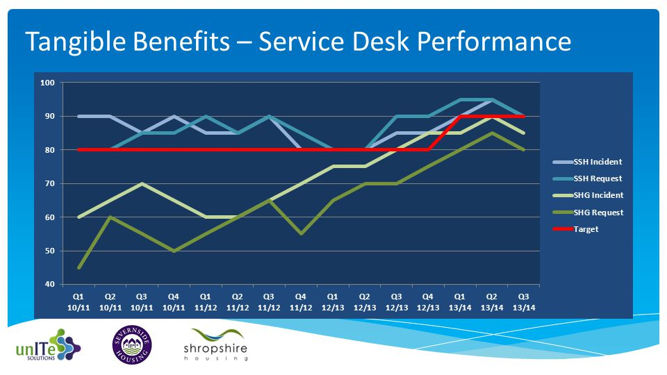 Tangible Benefits – Service Desk Performance