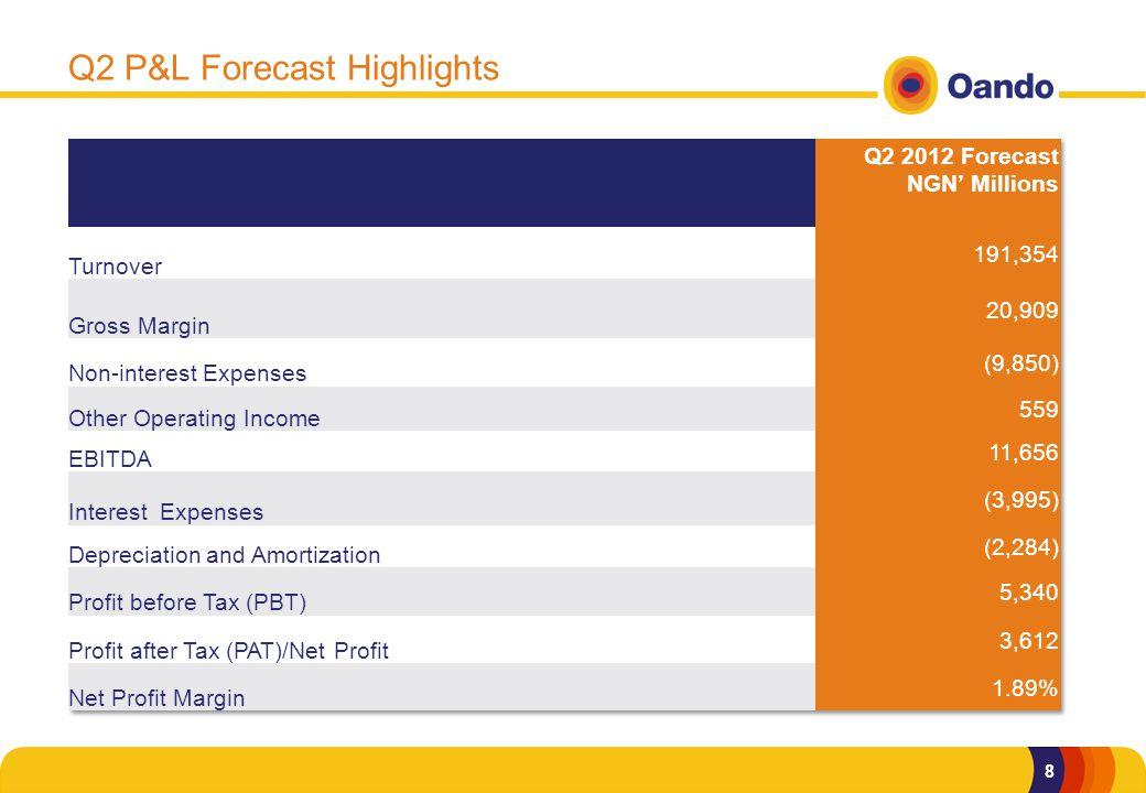 8 Q2 P&L Forecast Highlights