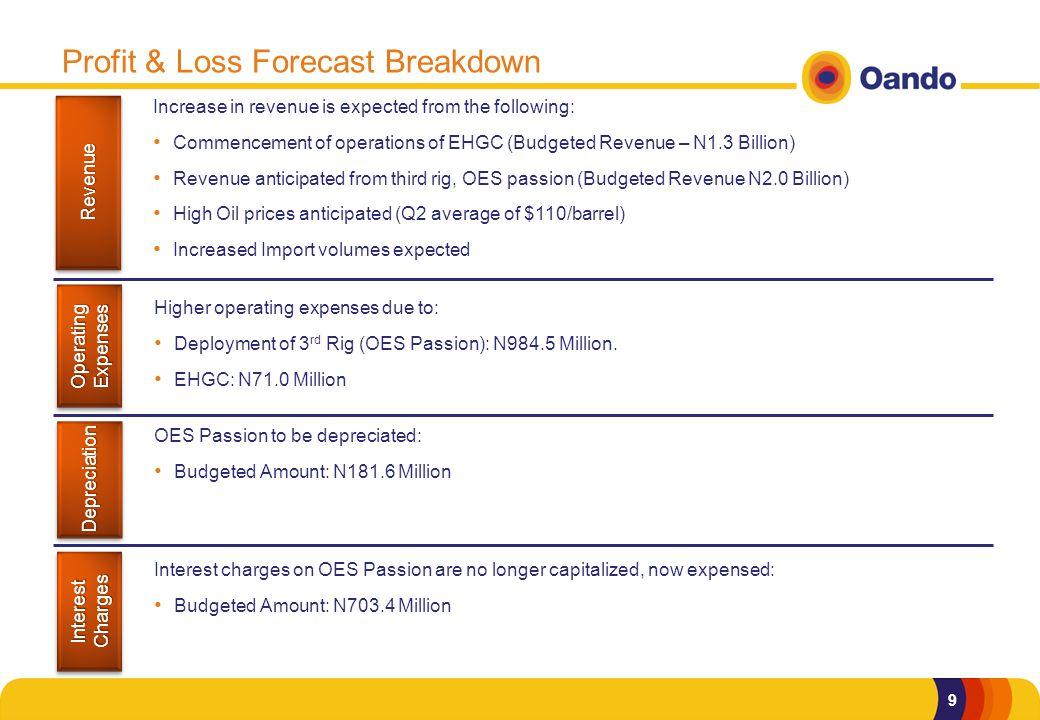 10 Q2 2012 Major Assumptions