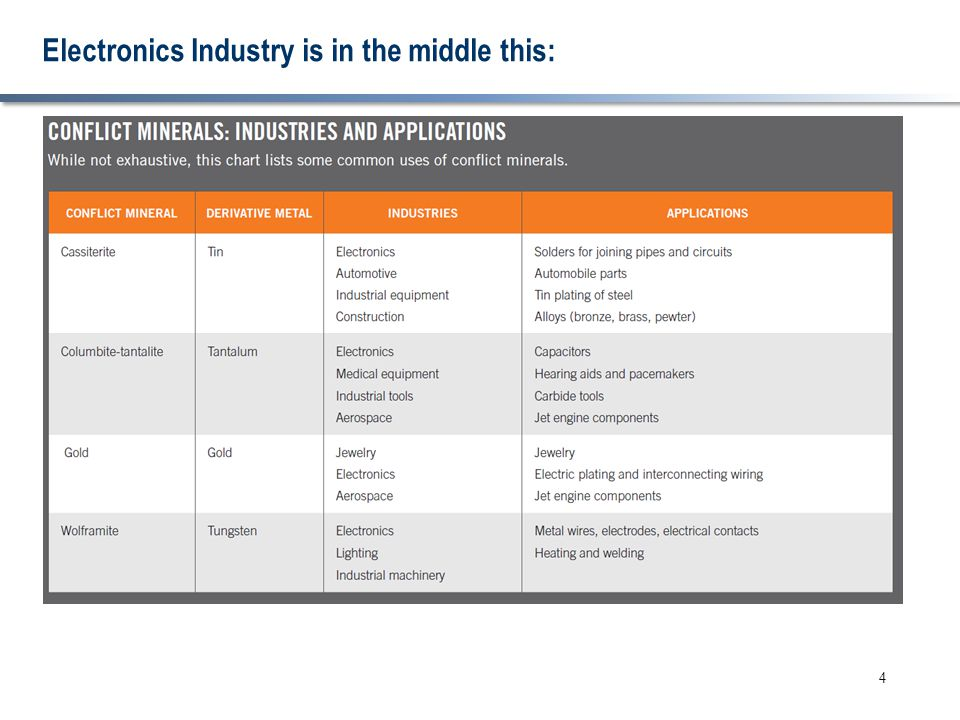 Electronics Industry is in the middle this: 4