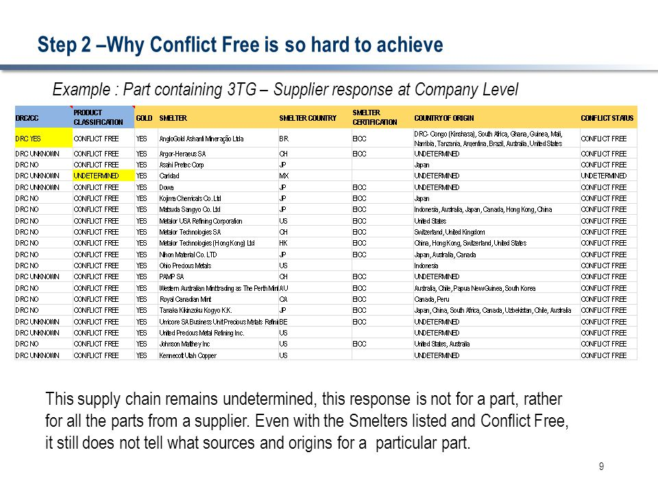 Step 2 –Why Conflict Free is so hard to achieve 9 Example : Part containing 3TG – Supplier response at Company Level This supply chain remains undeter