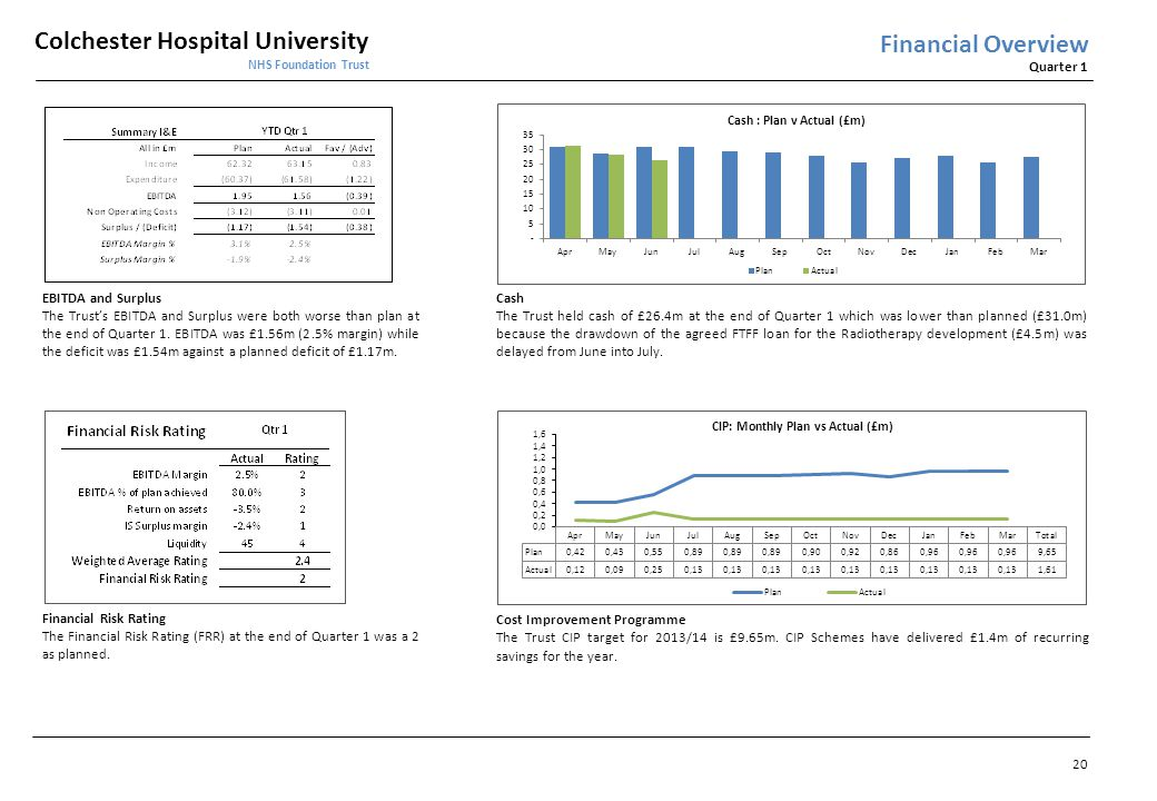 Colchester Hospital University NHS Foundation Trust Quarter 1 Financial Overview Cost Improvement Programme The Trust CIP target for 2013/14 is £9.65m