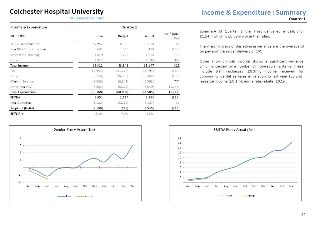 Colchester Hospital University NHS Foundation Trust Quarter 1 22 Income & Expenditure : Summary Summary At Quarter 1 the Trust delivered a deficit of