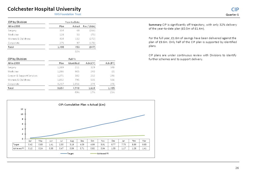 Colchester Hospital University NHS Foundation Trust Quarter 1 CIP Summary CIP is significantly off trajectory, with only 32% delivery of the year-to-d