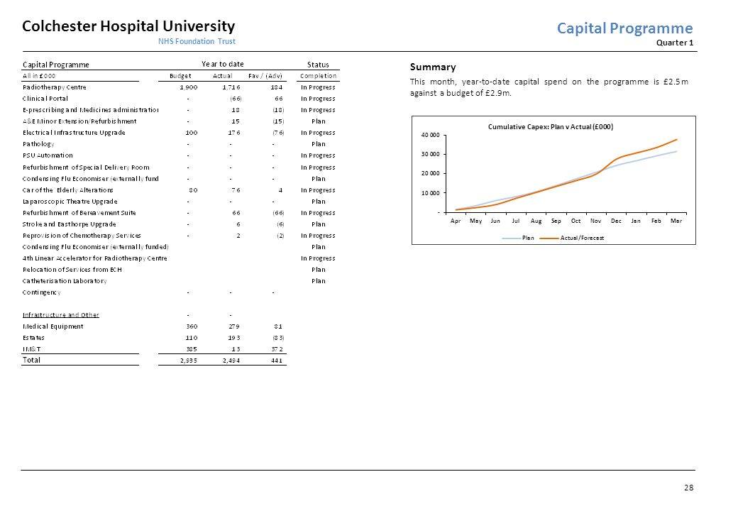 Colchester Hospital University NHS Foundation Trust Quarter 1 Capital Programme Summary This month, year-to-date capital spend on the programme is £2.