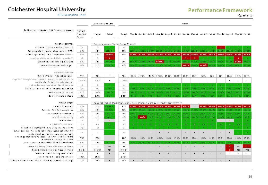 Colchester Hospital University NHS Foundation Trust Quarter 1 Performance Framework 30