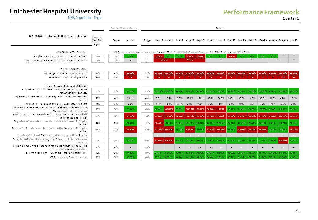 Colchester Hospital University NHS Foundation Trust Quarter 1 Performance Framework 31